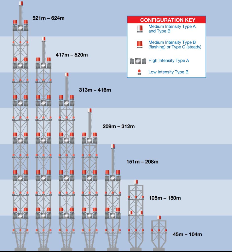 tower obstruction lights requirements and monitoring